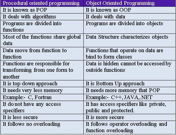 object oriented programming in c essay Object-oriented programming (oop) tries to lighten the problem by creating networks of objects, each like a small software machine these objects are naturally smaller entities, simplifying the development task of each unit however, when the objects co-operate in a system, they become the.